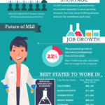 More Medical Laboratory Scientists are Needed